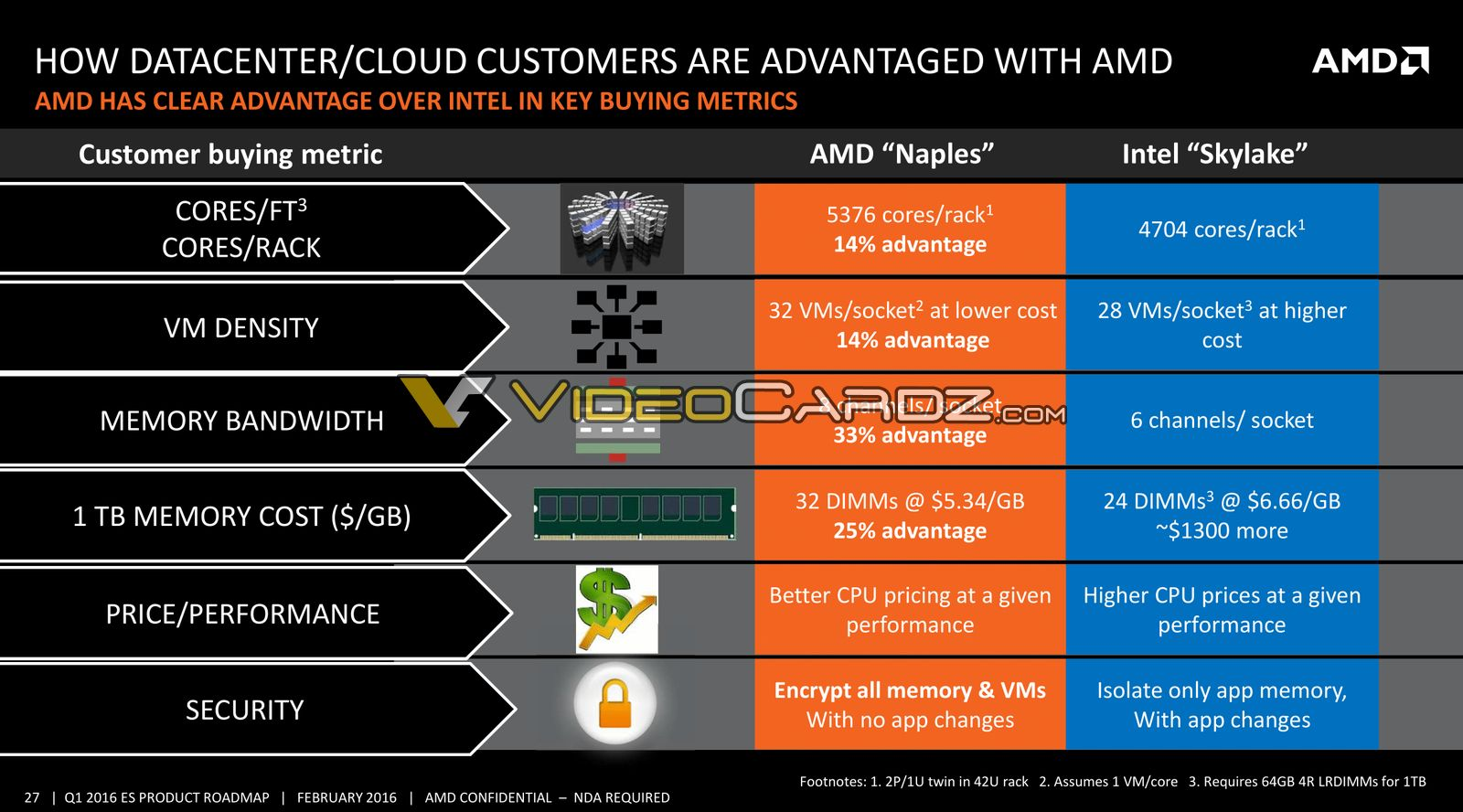 competitive strategies of intel amd Details of hundreds of intel competitors see intel top competitors and learn about the intel competitive landscape see all intel competitors intel competitors ibm looks to beat intel amd to 22nm node with chip breakthrough 21 documents.