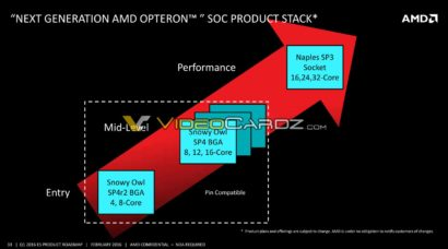 amd-opteron-soc-product-stack-2