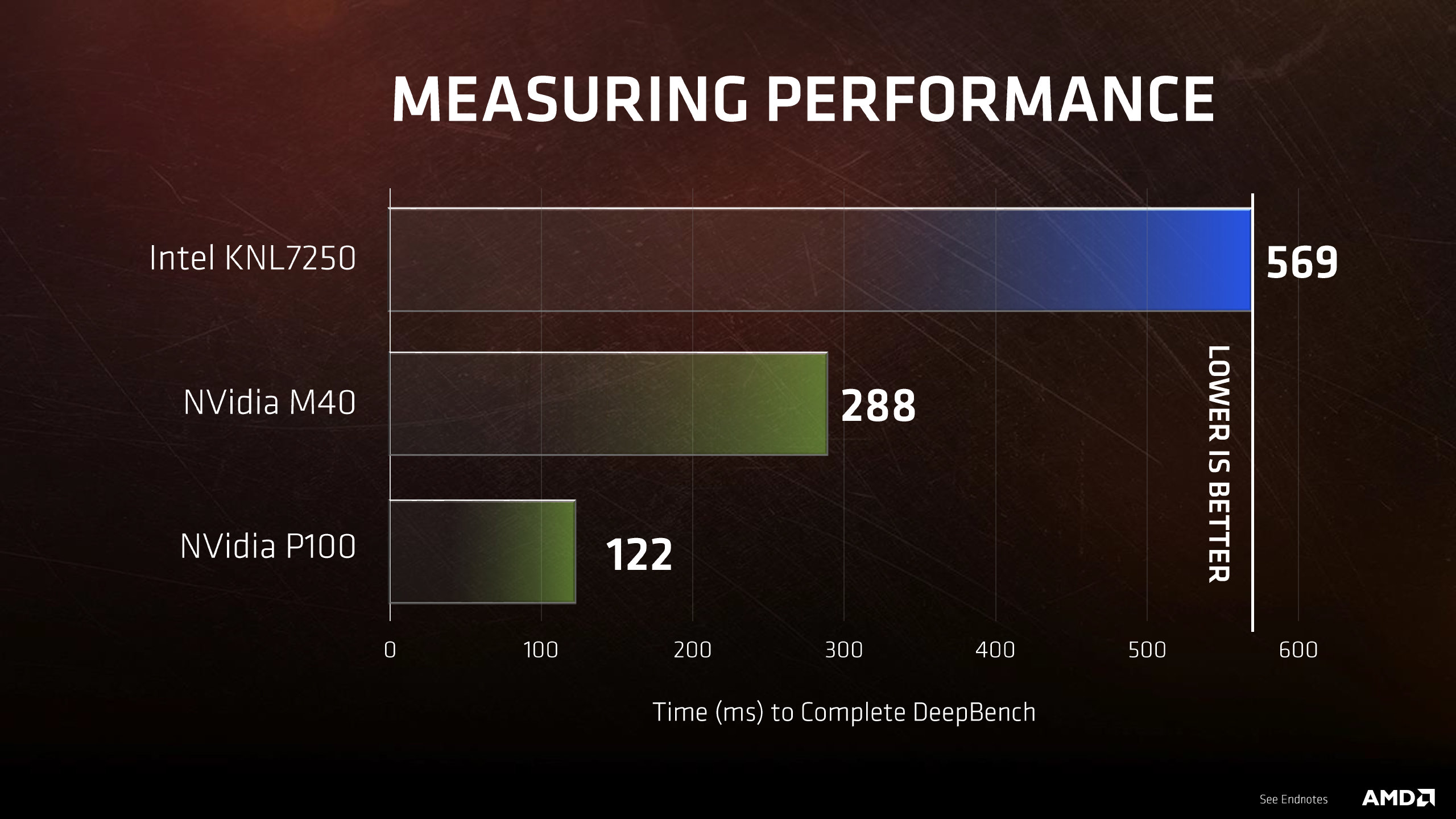 AMD Vega vs NVIDIA Pascal Performance Benchmarks Unveiled
