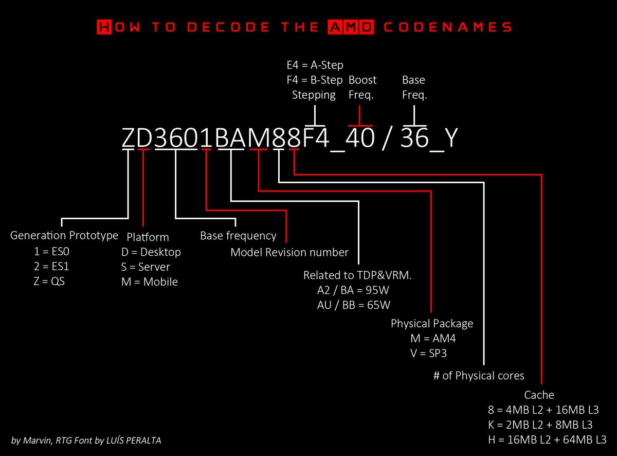 Amd Raven Ridge Ryzen Apus With Vega Gpu Specifications Leaked Diagram 8 Stepping To The Right Full Size