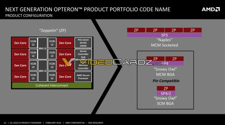 amd-zeppelin-configuration