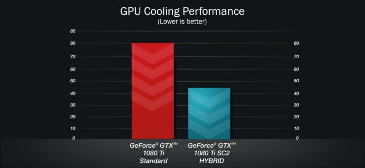 evga-geforce-gtx-1080-ti-sc2-hybrid_cooling_1