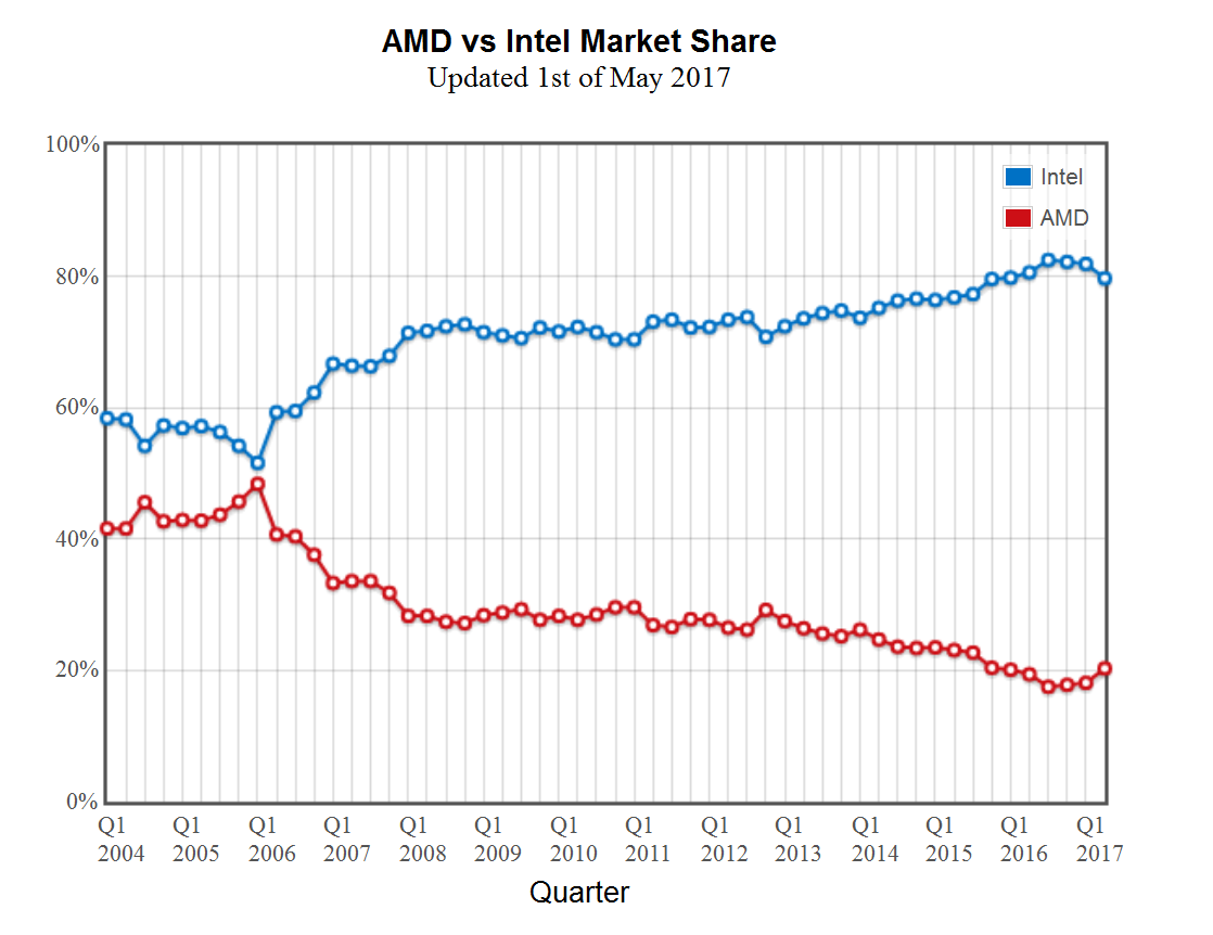 Amd Takes Meaningful Cpu Market Share From Intel For The