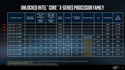 intel-core-x-cpu-skylake-x-and-kaby-lake-x-x299-hedt-platform-launch_cpu-lineup