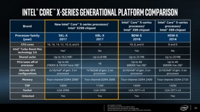 intel-core-x-cpu-skylake-x-and-kaby-lake-x-x299-hedt-platform-launch_comparison