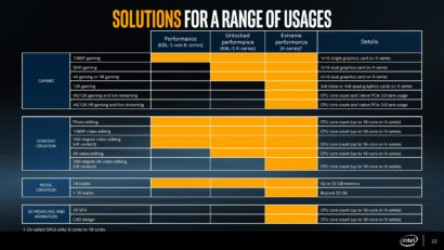 intel-core-x-cpu-skylake-x-and-kaby-lake-x-x299-hedt-platform-launch_solutions