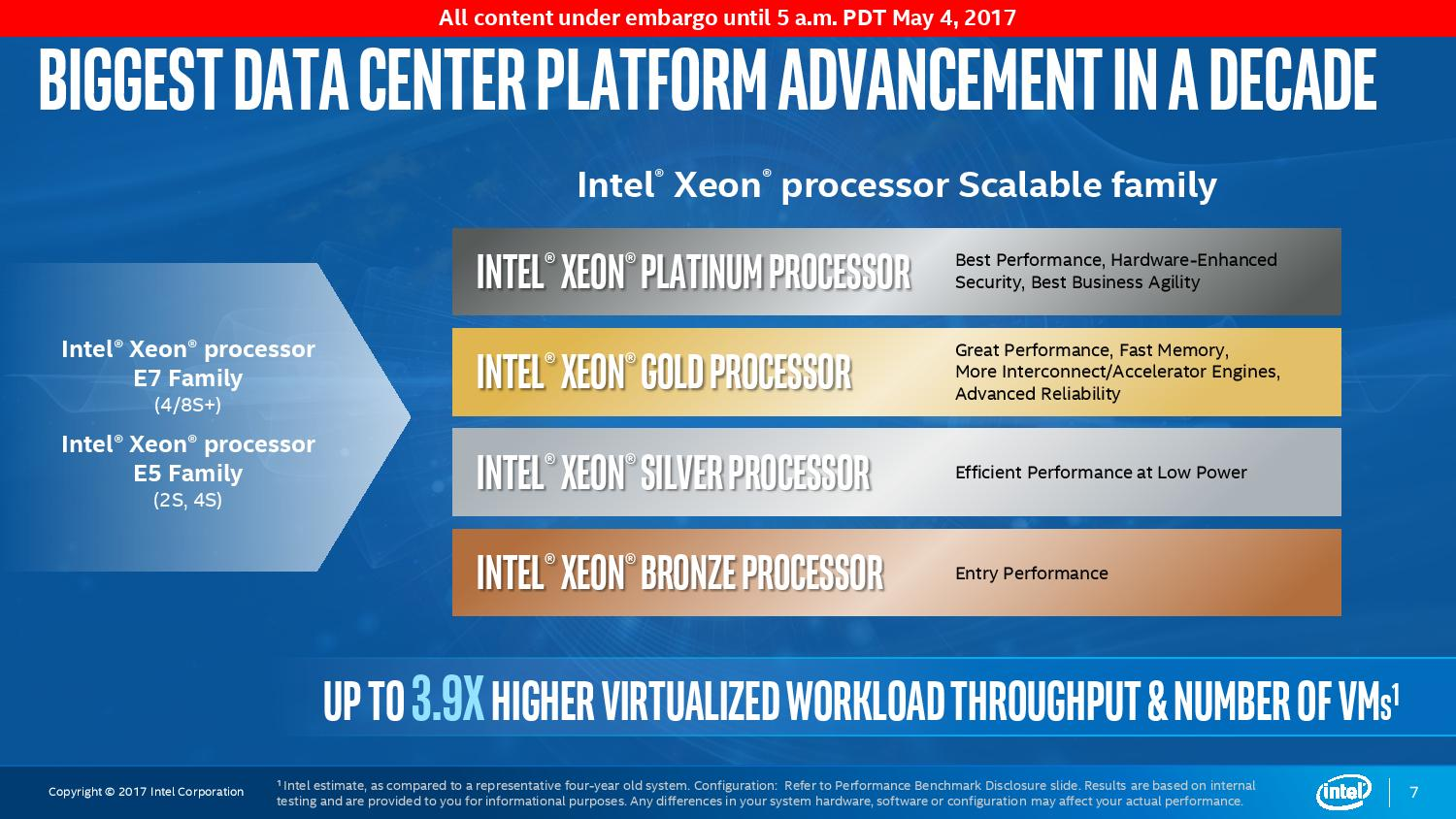 Intel Releases Model Numbers Xeon Gold and Platinum-Processors