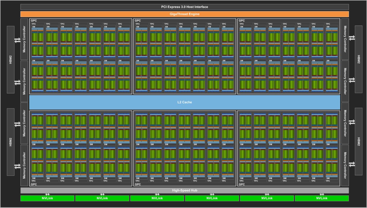 nvidia-volta-gv100-gpu-block-diagram