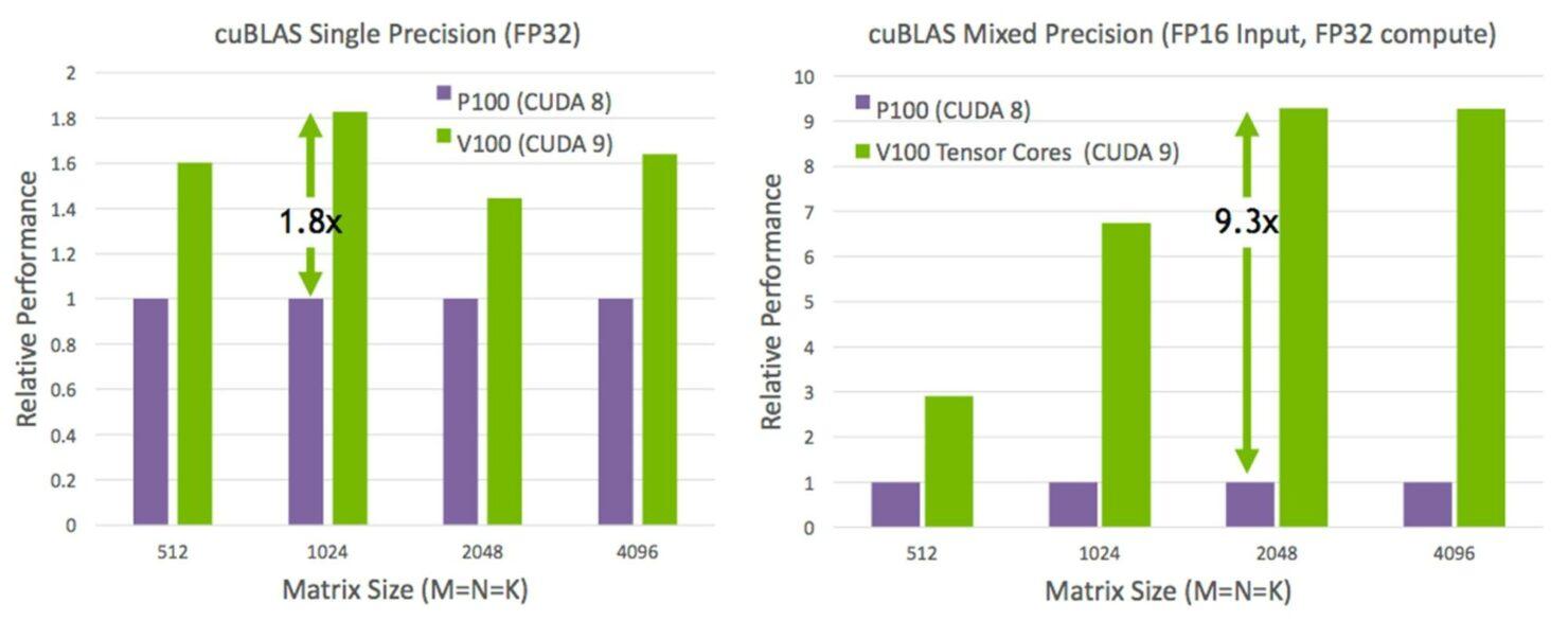 nvidia-volta-gv100-gpu-performance