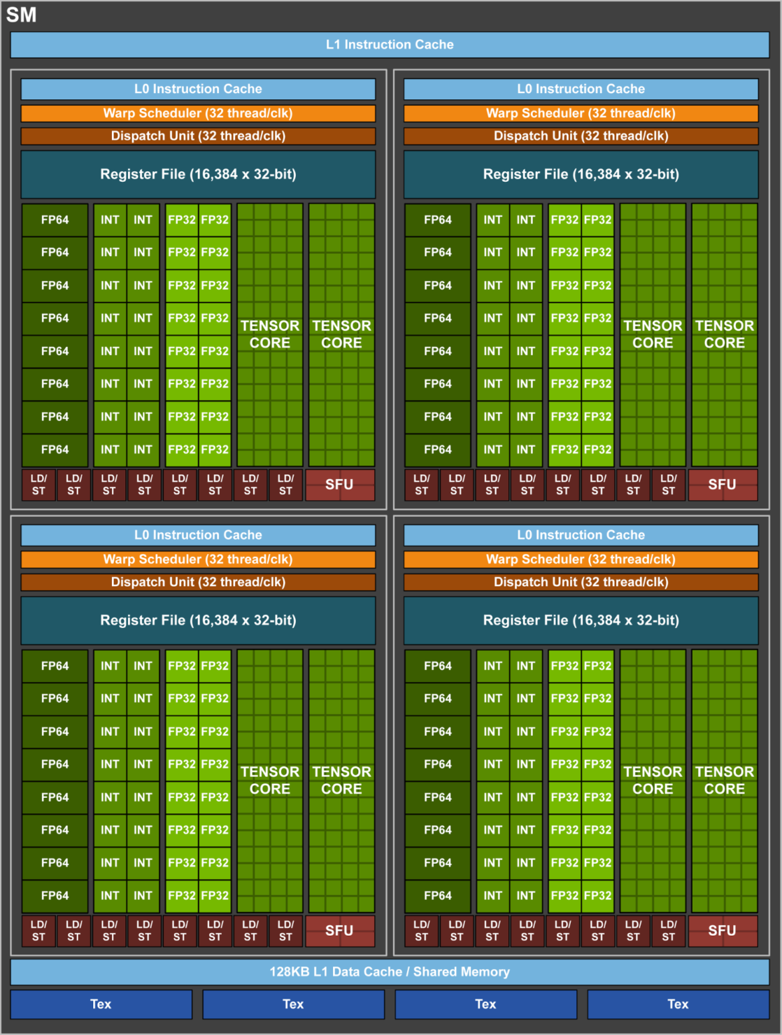 nvidia-volta-gv100-gpu-sm-unit