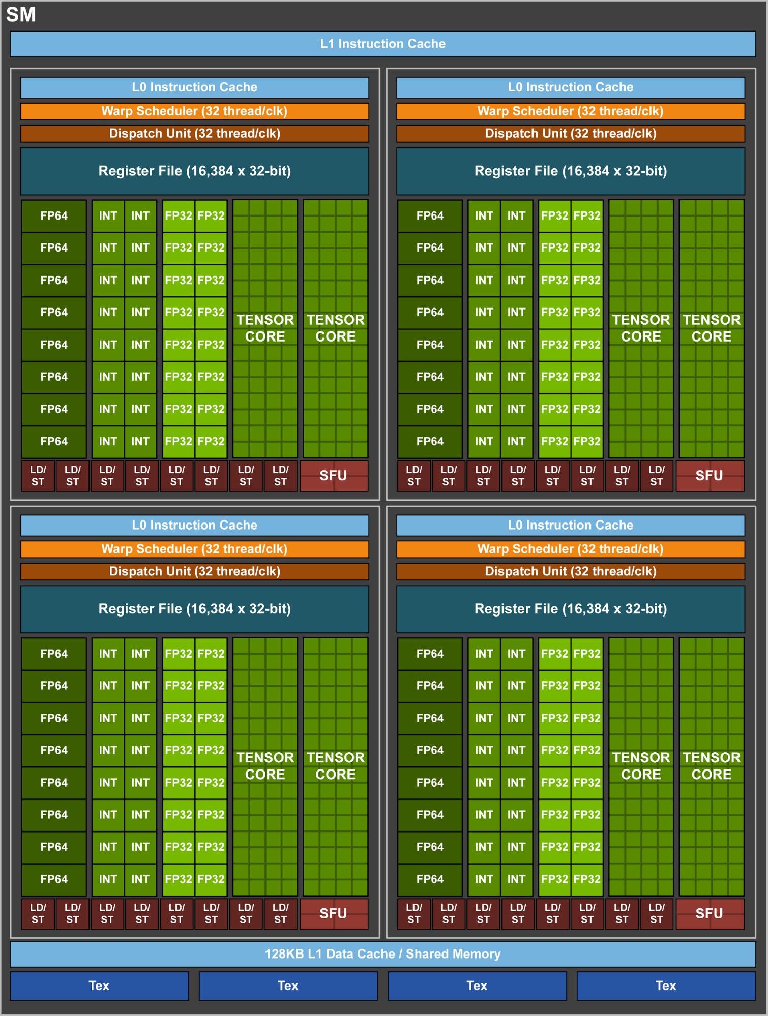 Схема потокового мультипроцессора (SM) кристалла Nvidia GV100