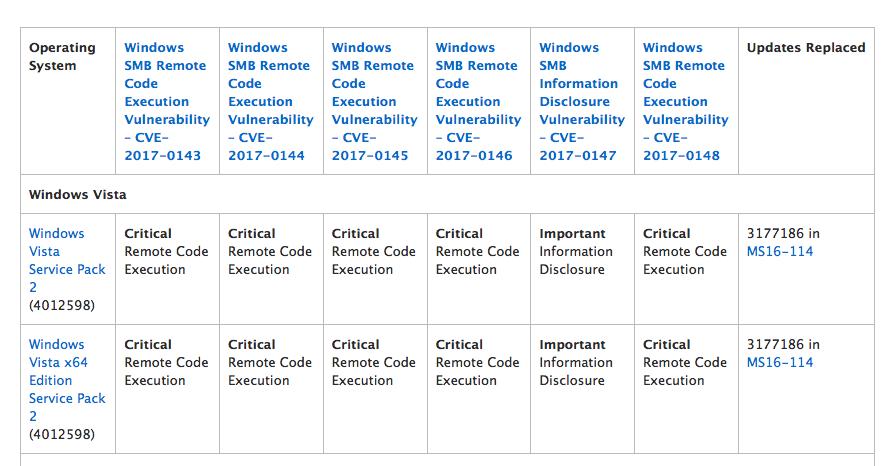 Windows WannaCry patch