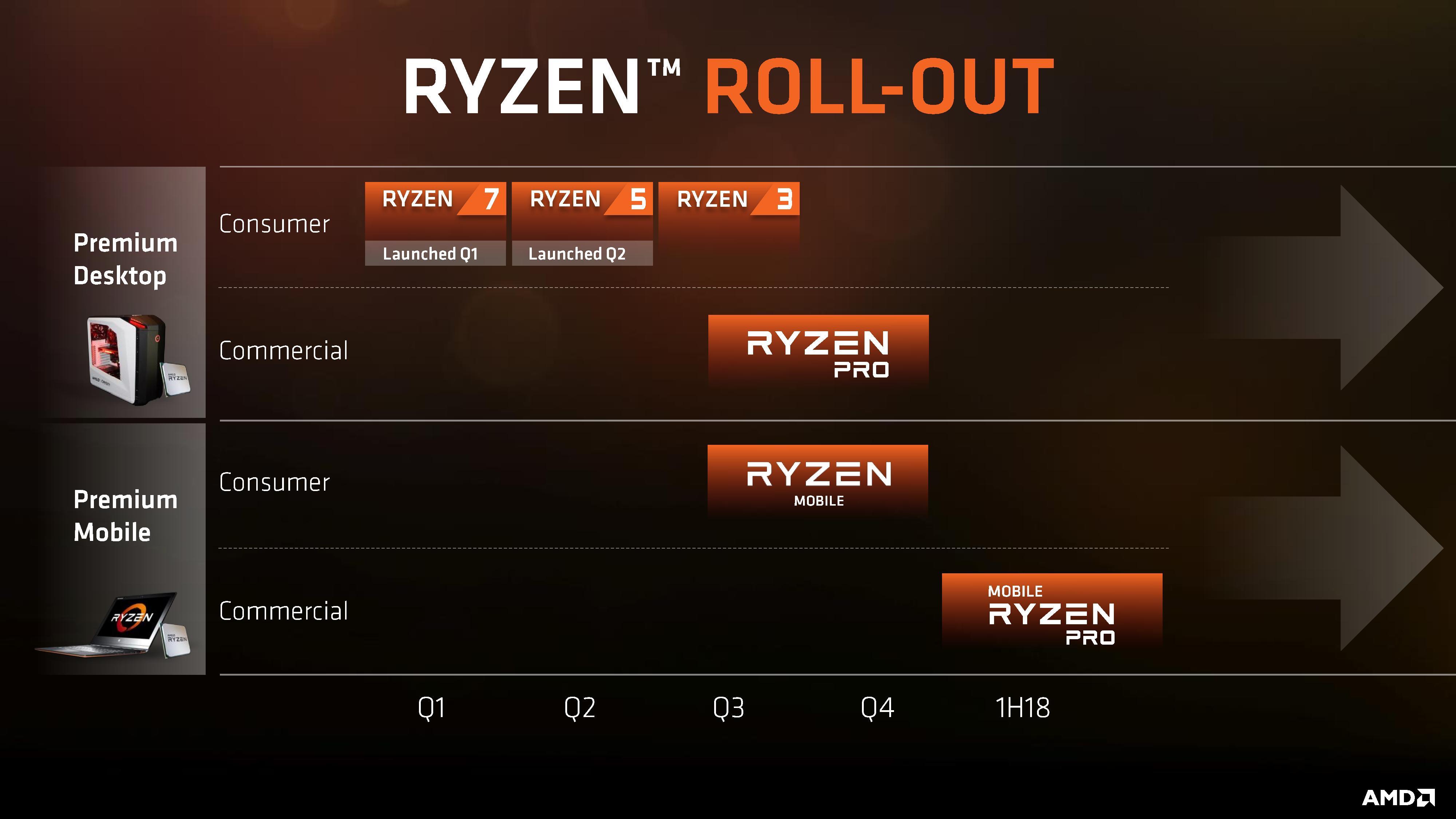 AMD Raven Ridge Based Ryzen 2500U APU With Vega GPU Spotted