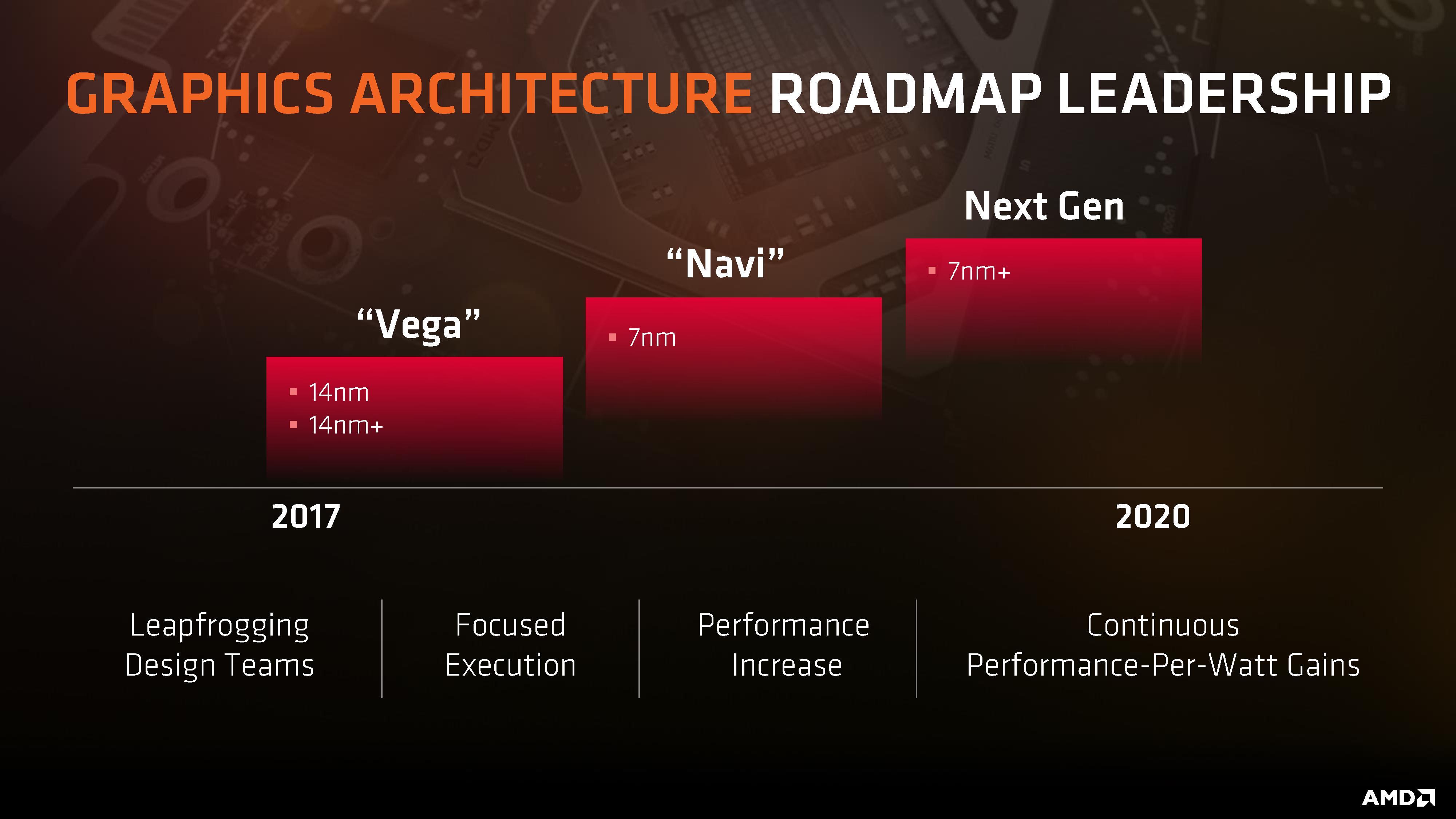 AMD Navi GPU to Offer GTX 1080 Class Performance at ~$250