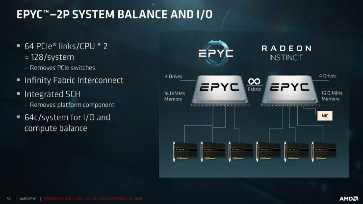 AMD EPYC 7000 Series Server Processors Officially Launched