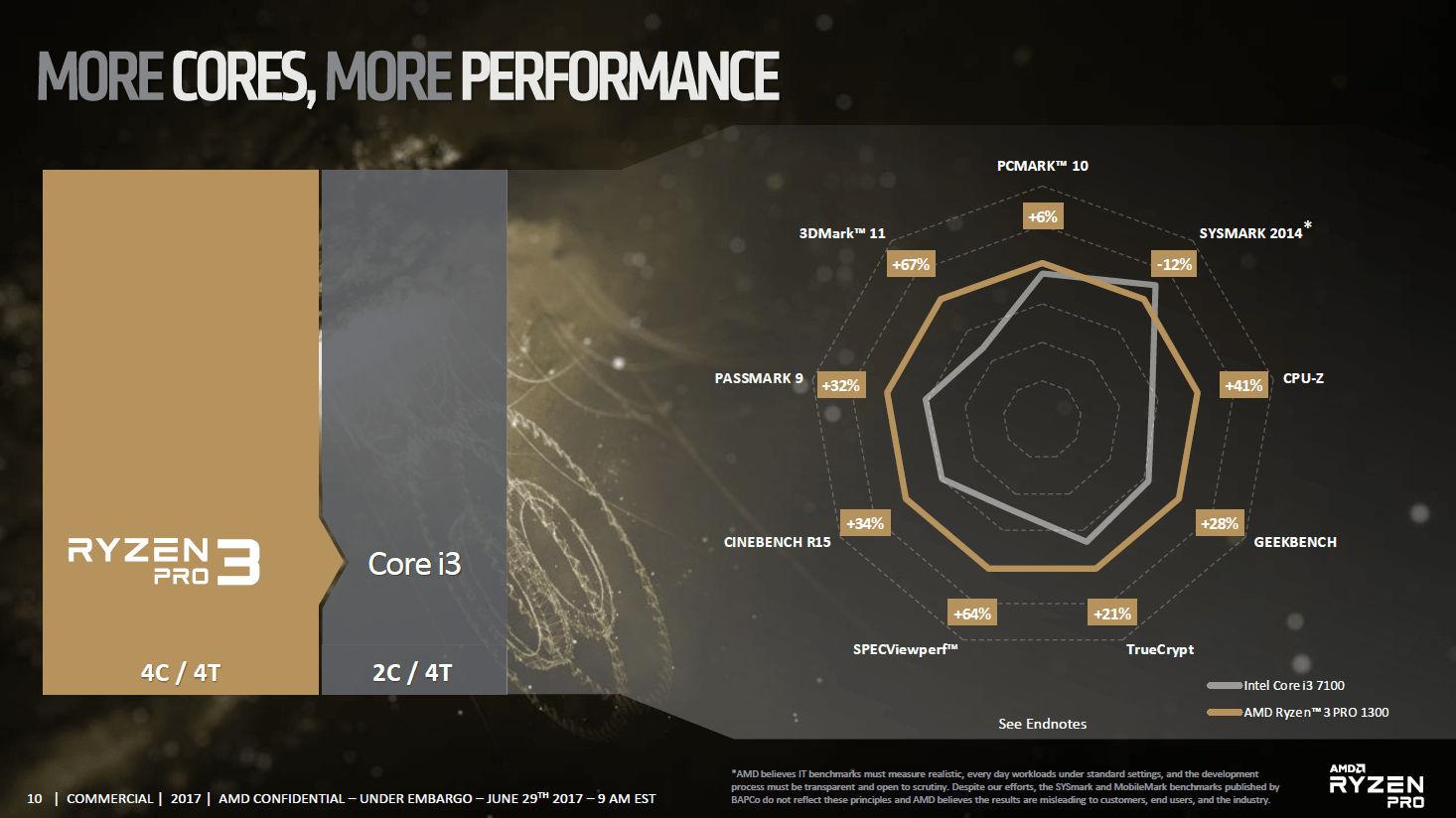 amd-ryzen-pro-enterprise-processor-launch_10