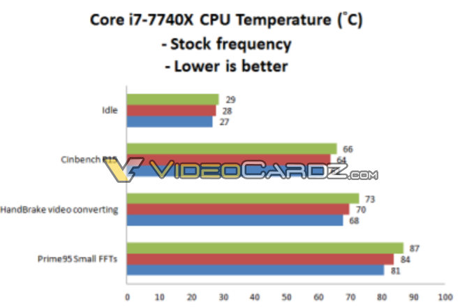 intel-core-i7-7740x-temperature-1