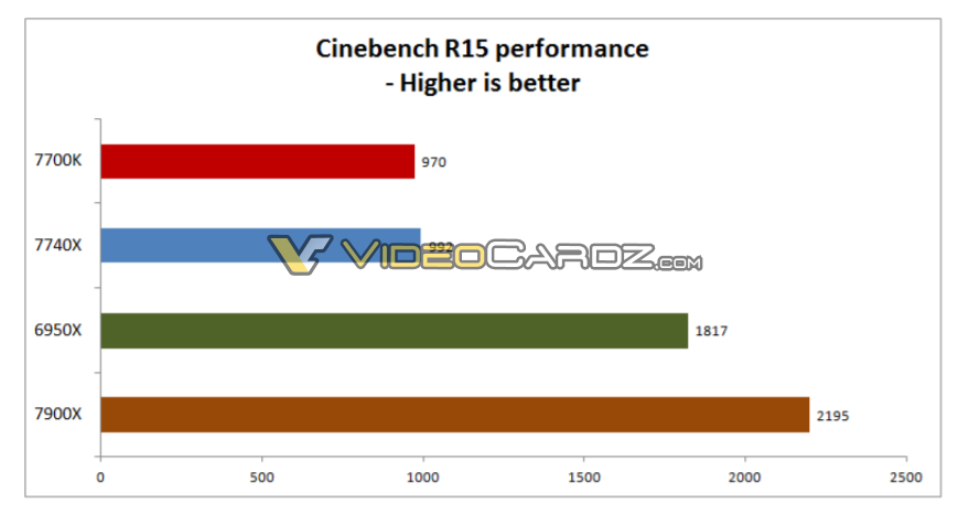 intel-core-i7-7740x-i9-7900x-cinebench-r15