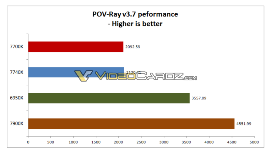 intel-core-i7-7740x-i9-7900x-povray-37