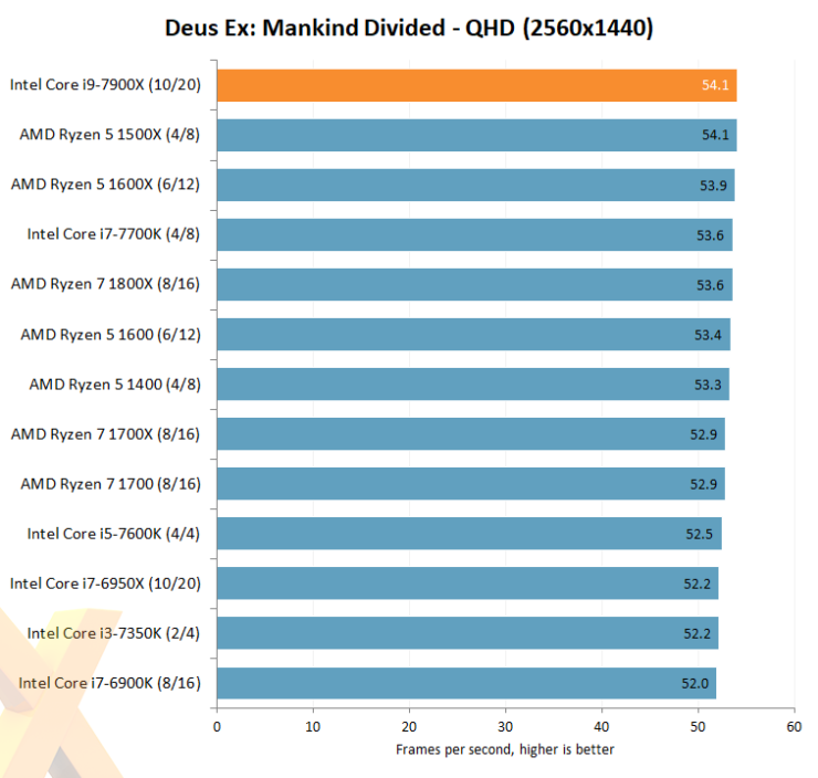 intel-core-i7-7900x_hexus_deus-ex-mankind-divided