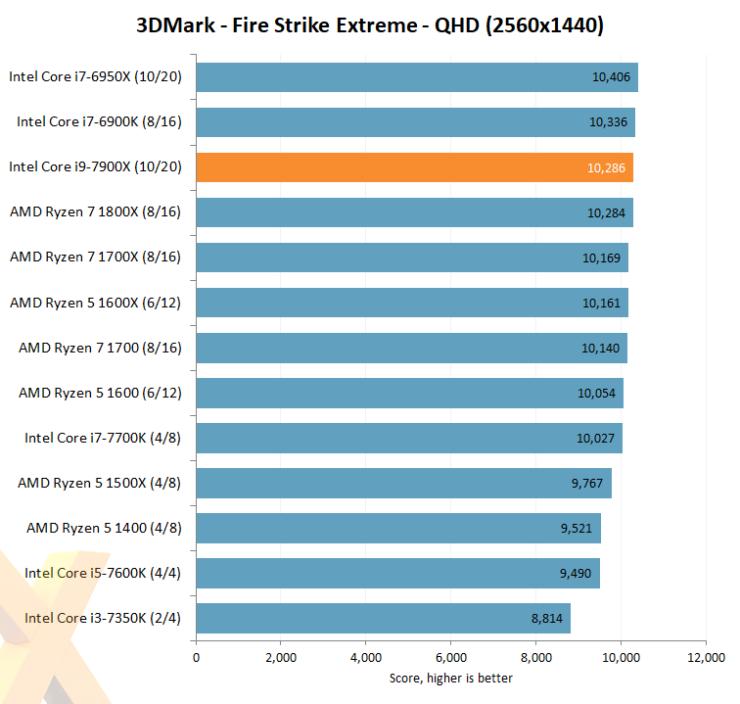 intel-core-i7-7900x_hexus_firestrike-extreme