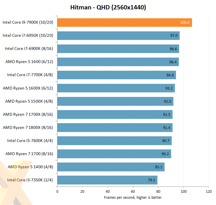 intel-core-i7-7900x_hexus_hitman
