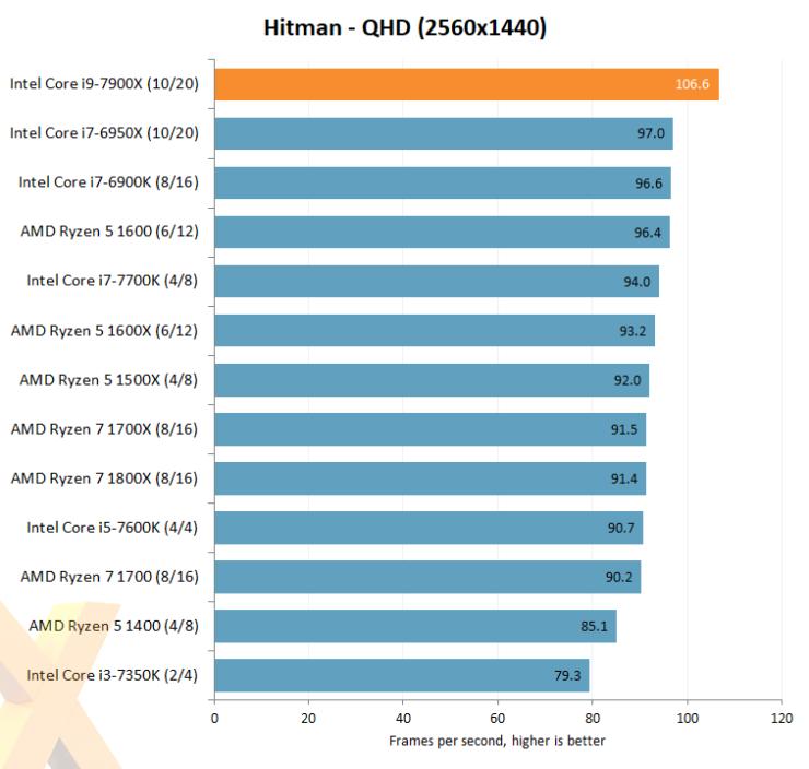 intel-core-i7-7900x_hexus_hitman