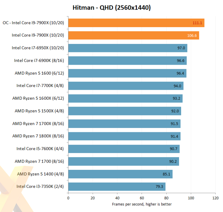 intel-core-i7-7900x_hexus_hitman_oc