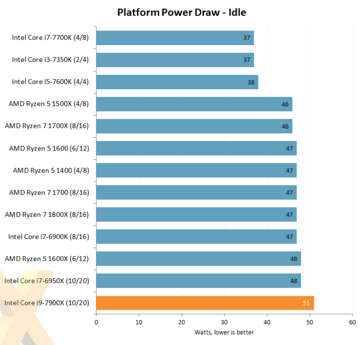 intel-core-i7-7900x_hexus_idle-power-draw