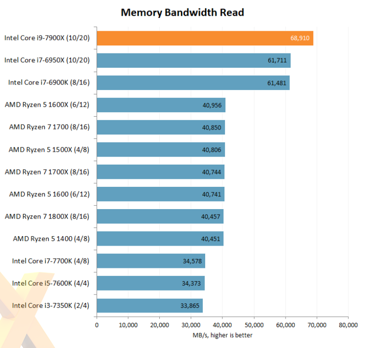 intel-core-i7-7900x_hexus_memory-read