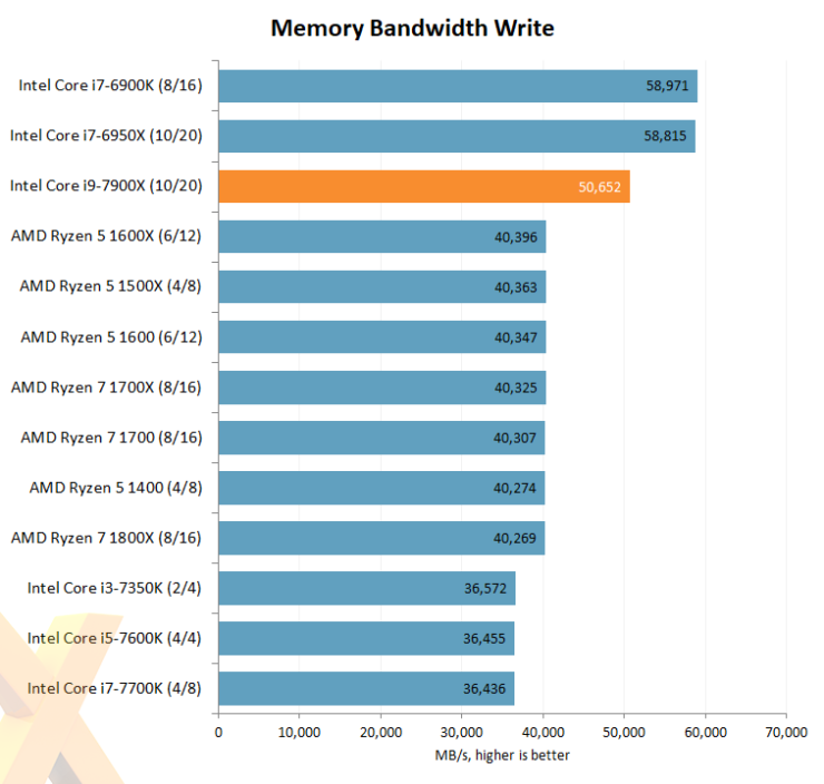 intel-core-i7-7900x_hexus_memory-write