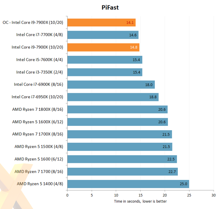 intel-core-i7-7900x_hexus_pifast_oc