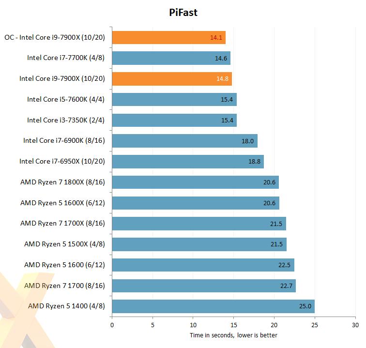 intel-core-i7-7900x_hexus_pifast_oc