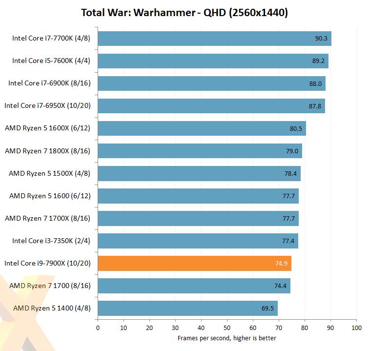 intel-core-i7-7900x_hexus_total-war-warhammer