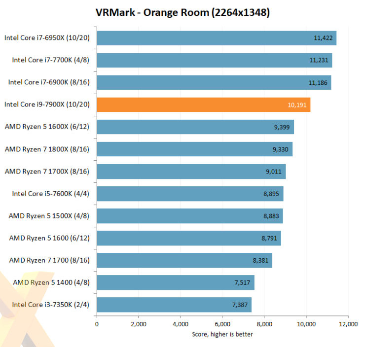 intel-core-i7-7900x_hexus_vrmark