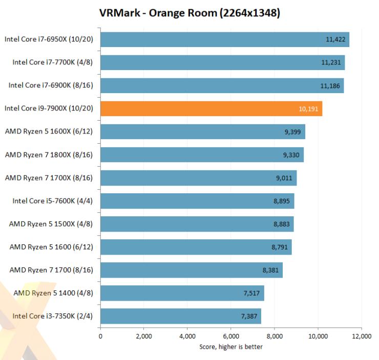 intel-core-i7-7900x_hexus_vrmark