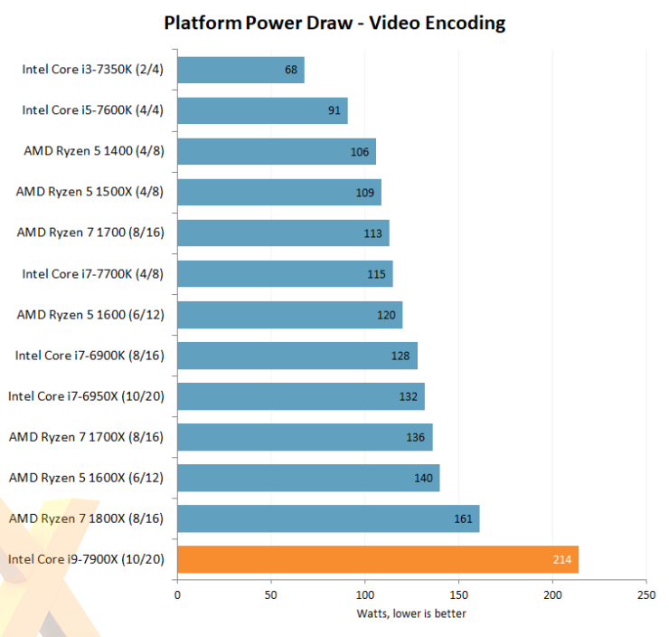intel-core-i7-7900x_hexus_video-encoding-power-draw