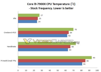 intel-core-i9-7900x-temperature-1
