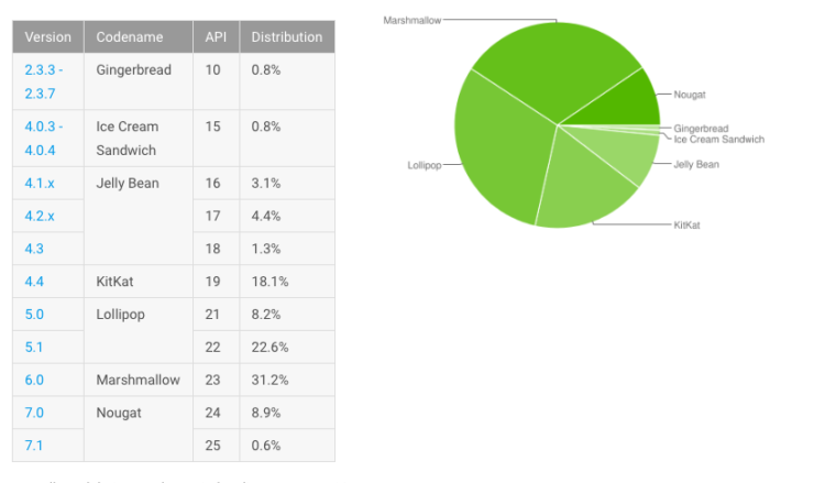 Android distribution June Nougat
