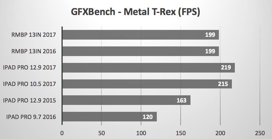 ipad-pro-vs-macbook-pro-benchmarks-1