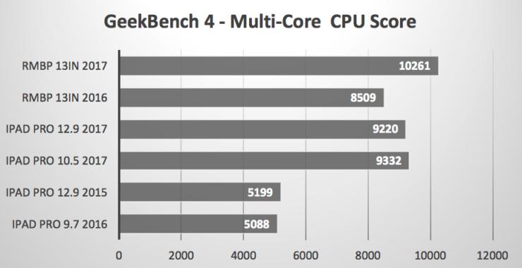ipad-pro-vs-macbook-pro-benchmarks-2