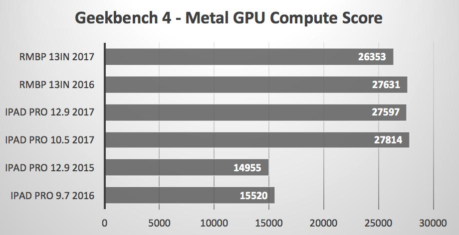 ipad-pro-vs-macbook-pro-benchmarks-3