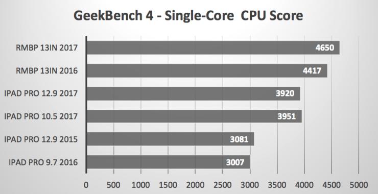 ipad-pro-vs-macbook-pro-benchmarks-4