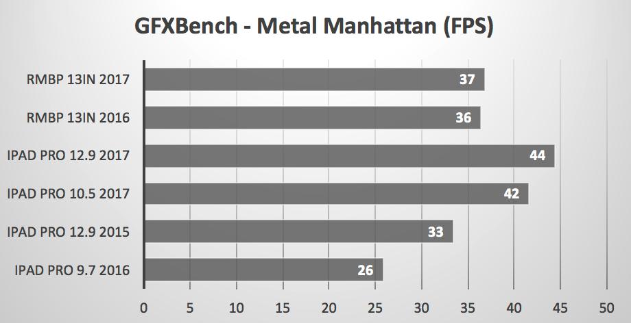 ipad-pro-vs-macbook-pro-benchmarks-5