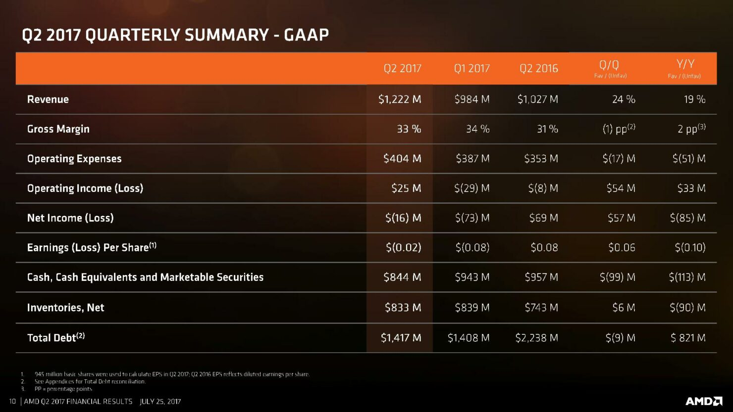amd-cfo-commentary-slides-q2-17-page-010