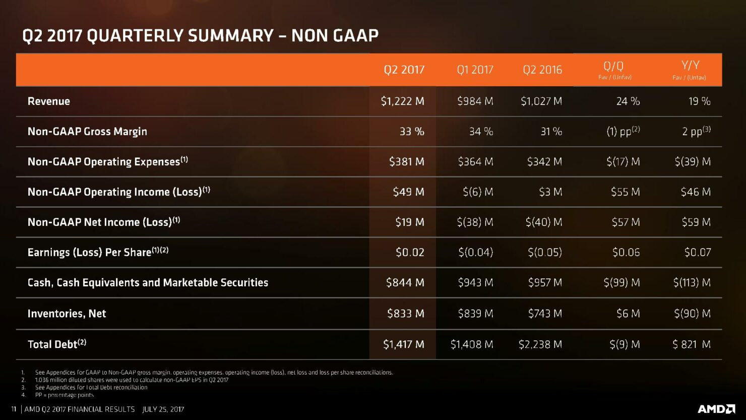 amd-cfo-commentary-slides-q2-17-page-011
