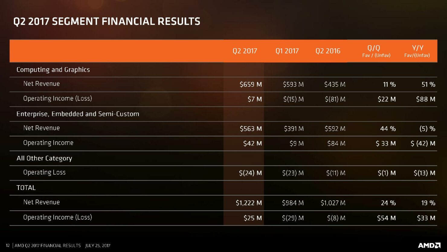 amd-cfo-commentary-slides-q2-17-page-012