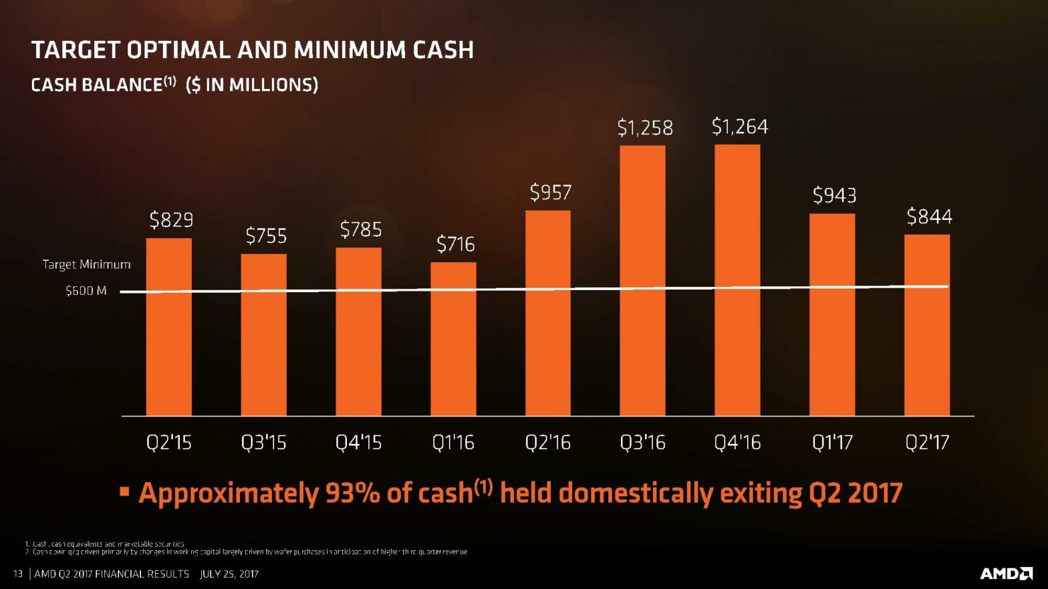 amd-cfo-commentary-slides-q2-17-page-013