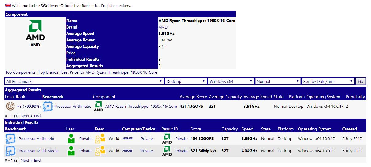 AMD Ryzen Threadripper 1950X 16 Core CPU Performance Leaked