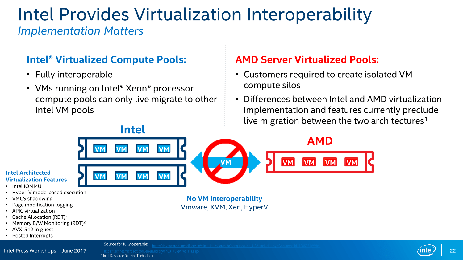 Intel Finally Replies to AMD Naples - Points Out HPC